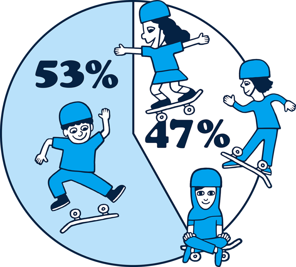 53 percent of Skate After School kids are male and 47 percent are female